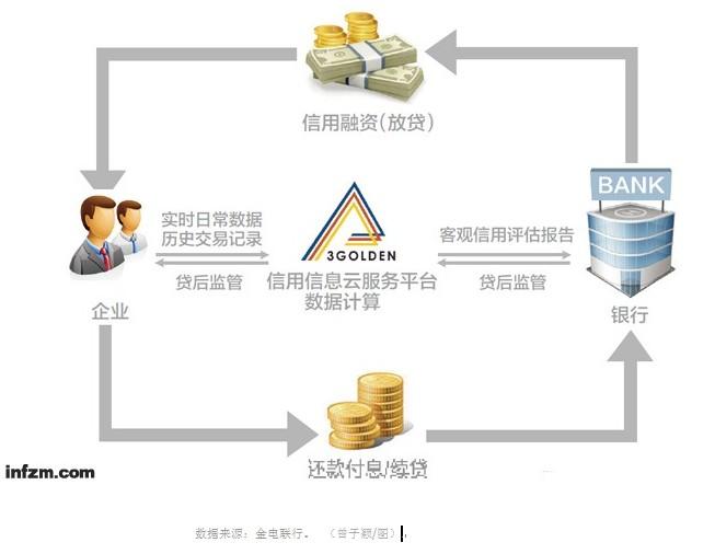 汽车4s店供应链流程图